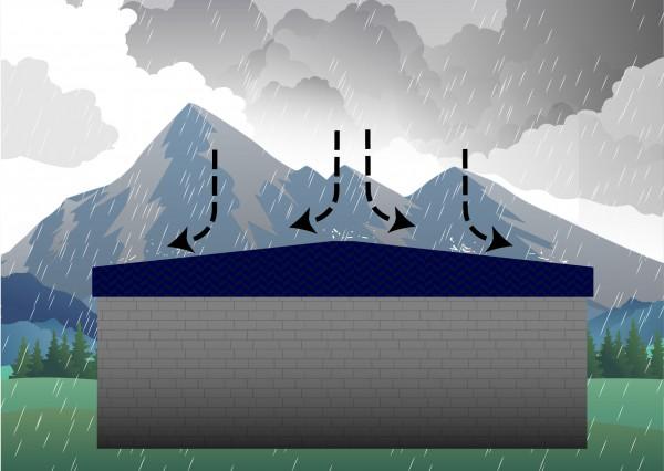 konische Form unserer Whirlpool Abdeckungen zur besseren Ableitung von Niederschlägen.